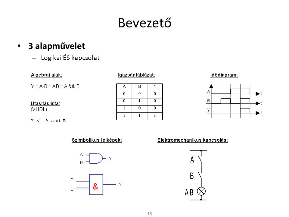 Bevezető 3 alapművelet Logikai ÉS kapcsolat Algebrai alak: