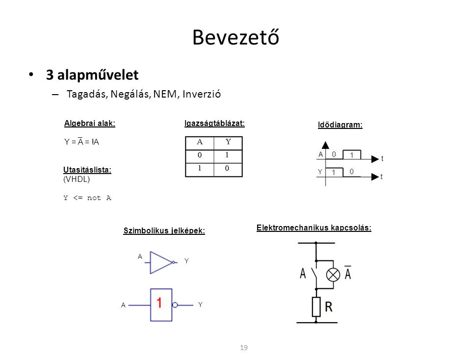 Bevezető 3 alapművelet Tagadás, Negálás, NEM, Inverzió Algebrai alak: