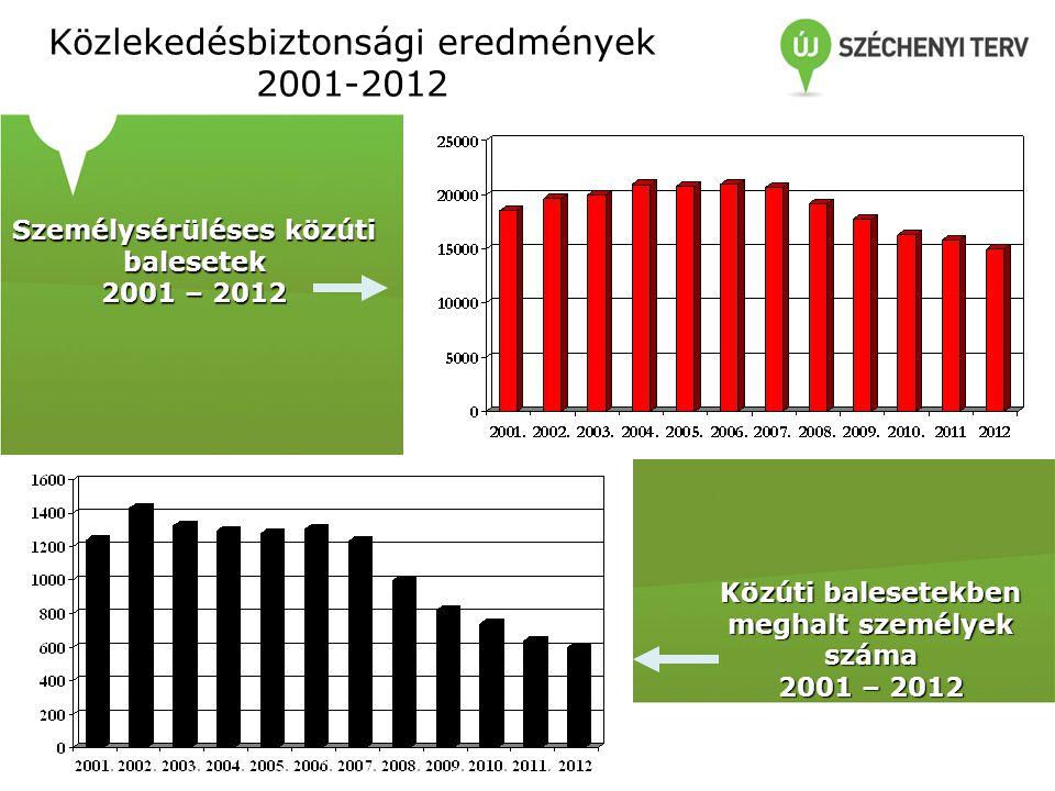 Közlekedésbiztonsági eredmények 2001-2012