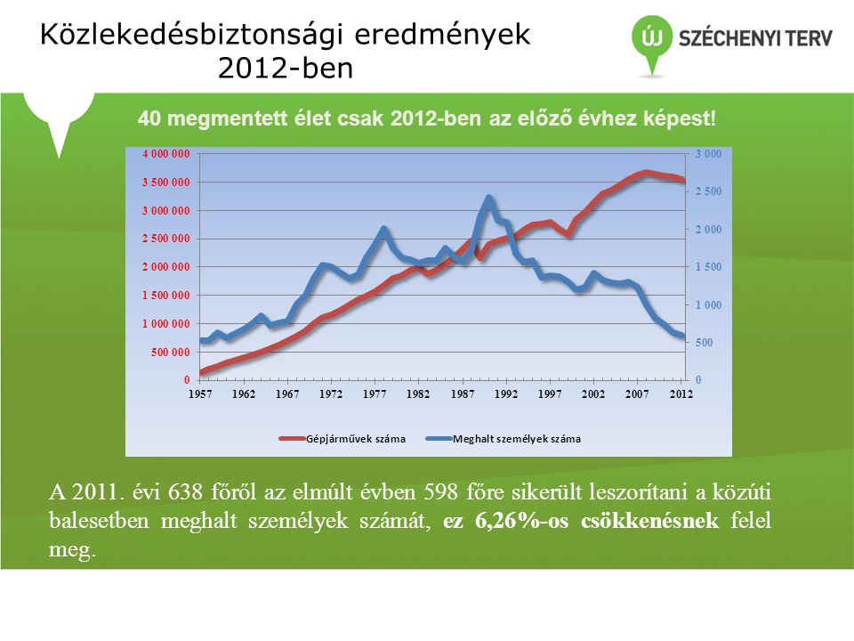 Közlekedésbiztonsági eredmények 2012-ben