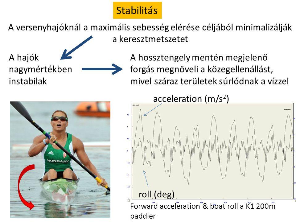 Stabilitás A versenyhajóknál a maximális sebesség elérése céljából minimalizálják a keresztmetszetet.