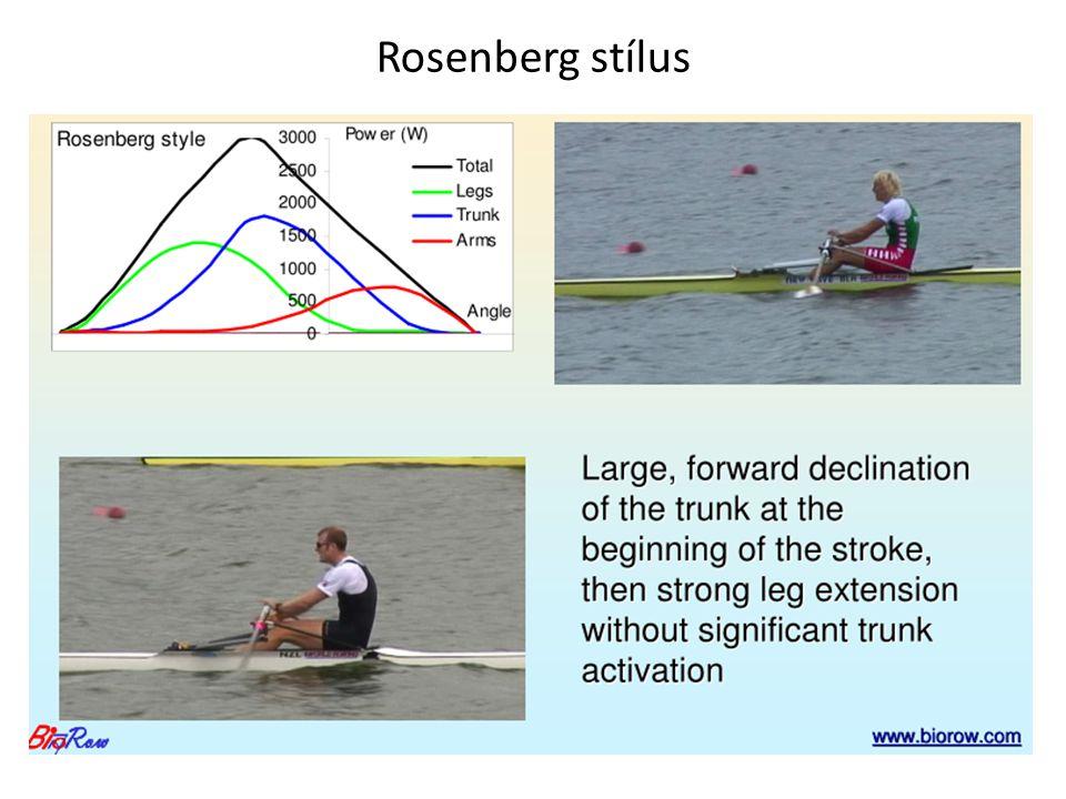 Rosenberg stílus