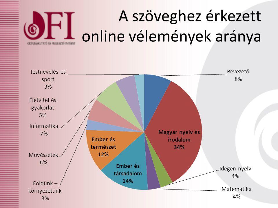 A szöveghez érkezett online vélemények aránya