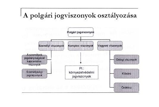 A polgári jogviszonyok osztályozása