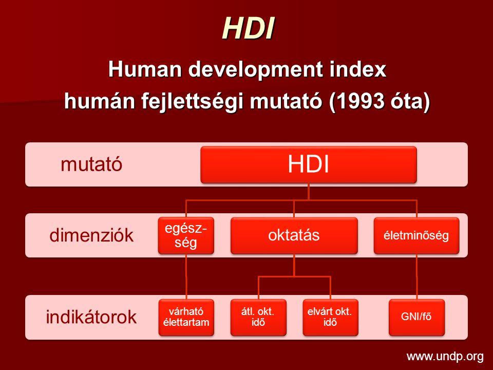 Human development index humán fejlettségi mutató (1993 óta)