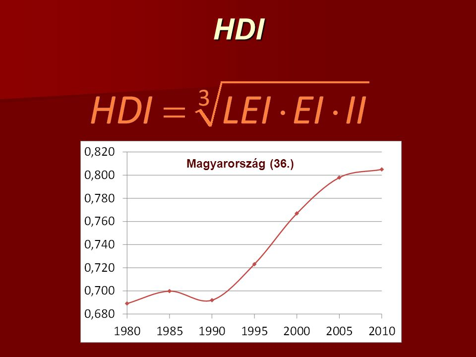 HDI Magyarország (36.)