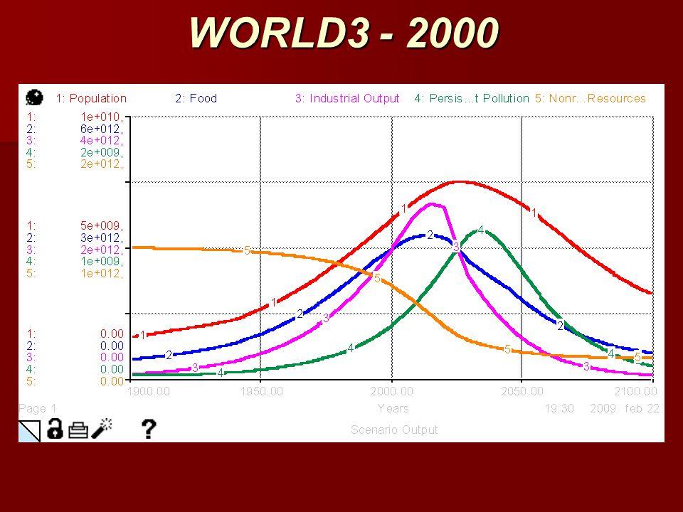 WORLD3 - 2000