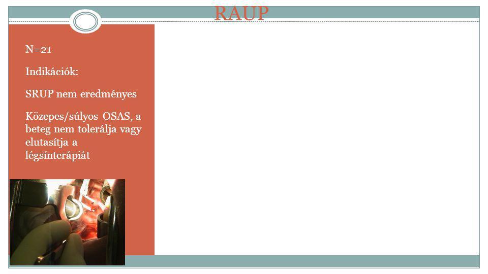 RAUP N=21 Indikációk: SRUP nem eredményes