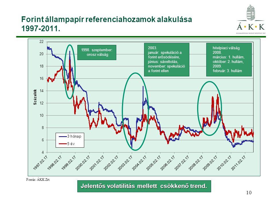 Forint állampapír referenciahozamok alakulása 1997-2011.