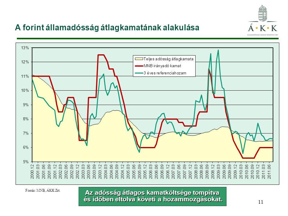 A forint államadósság átlagkamatának alakulása