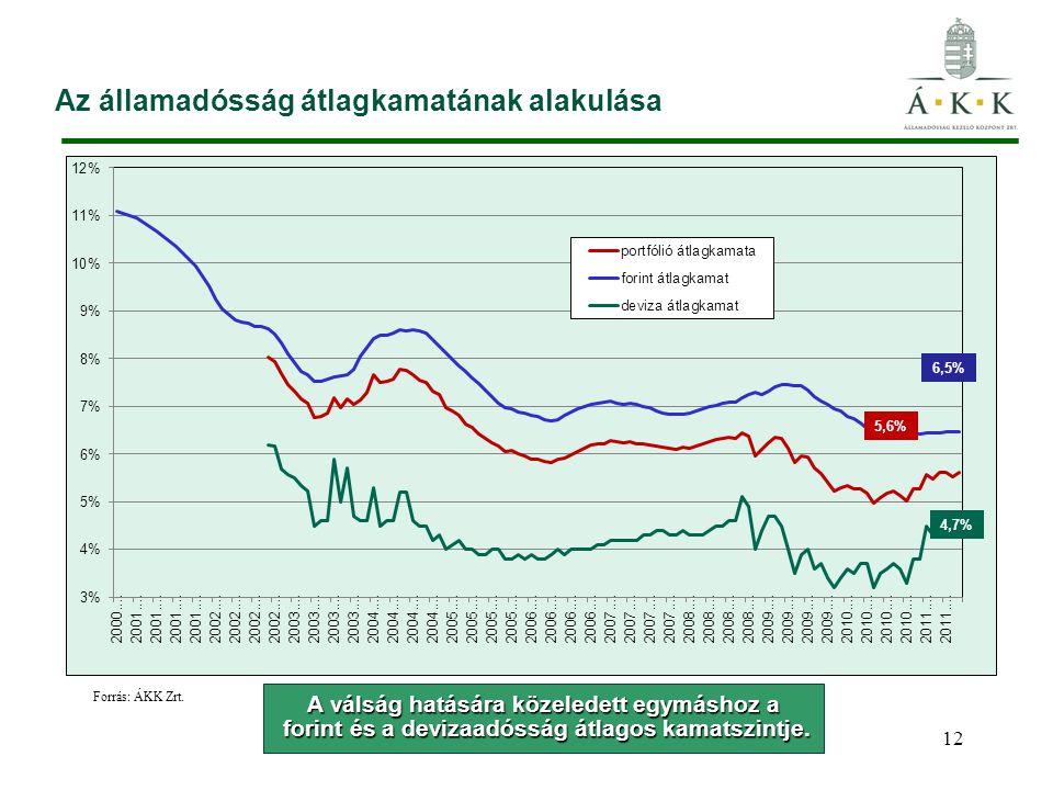 Az államadósság átlagkamatának alakulása