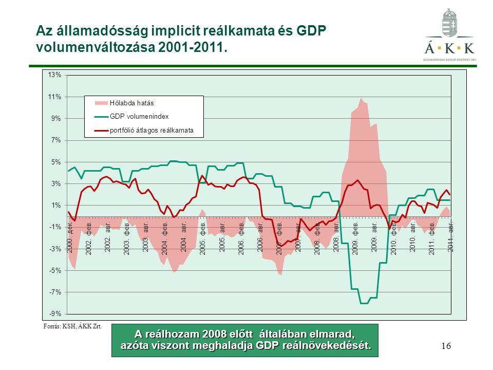 Az államadósság implicit reálkamata és GDP volumenváltozása 2001-2011.