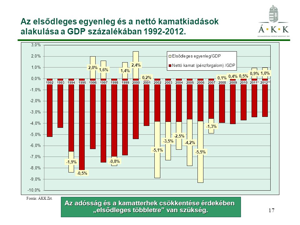 Az elsődleges egyenleg és a nettó kamatkiadások alakulása a GDP százalékában 1992-2012.