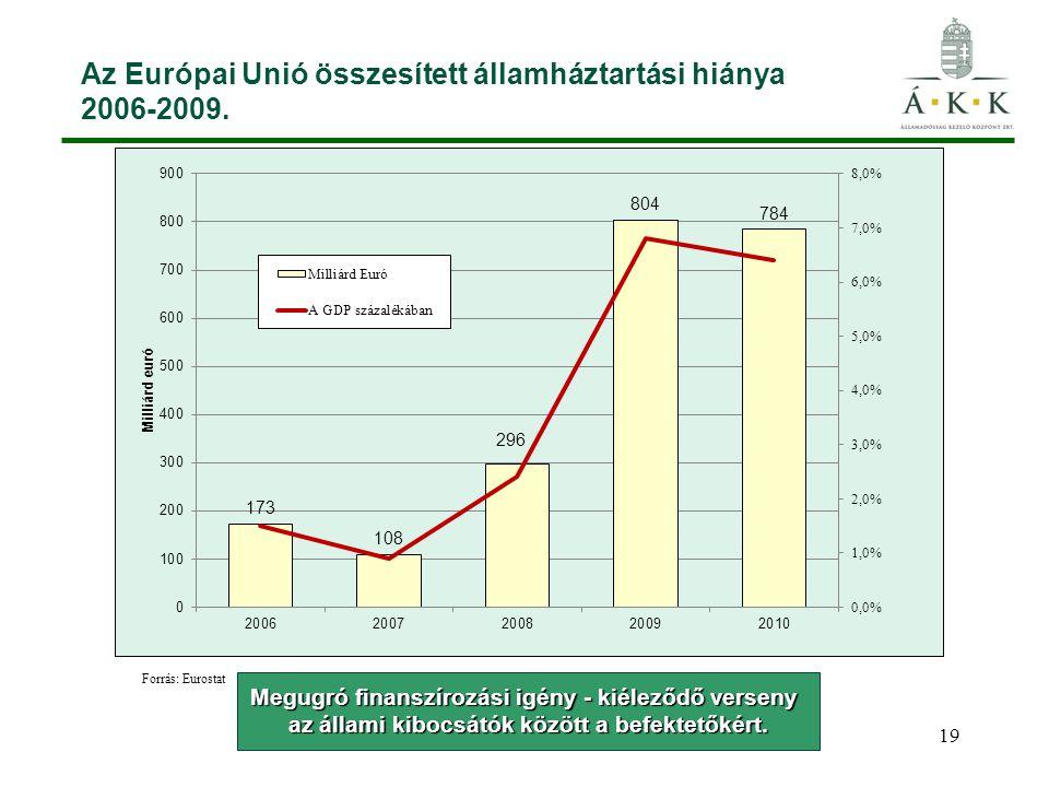 Az Európai Unió összesített államháztartási hiánya 2006-2009.