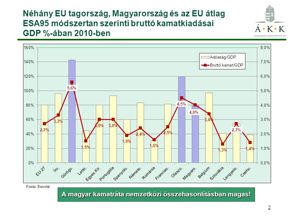A magyar kamatráta nemzetközi összehasonlításban magas!