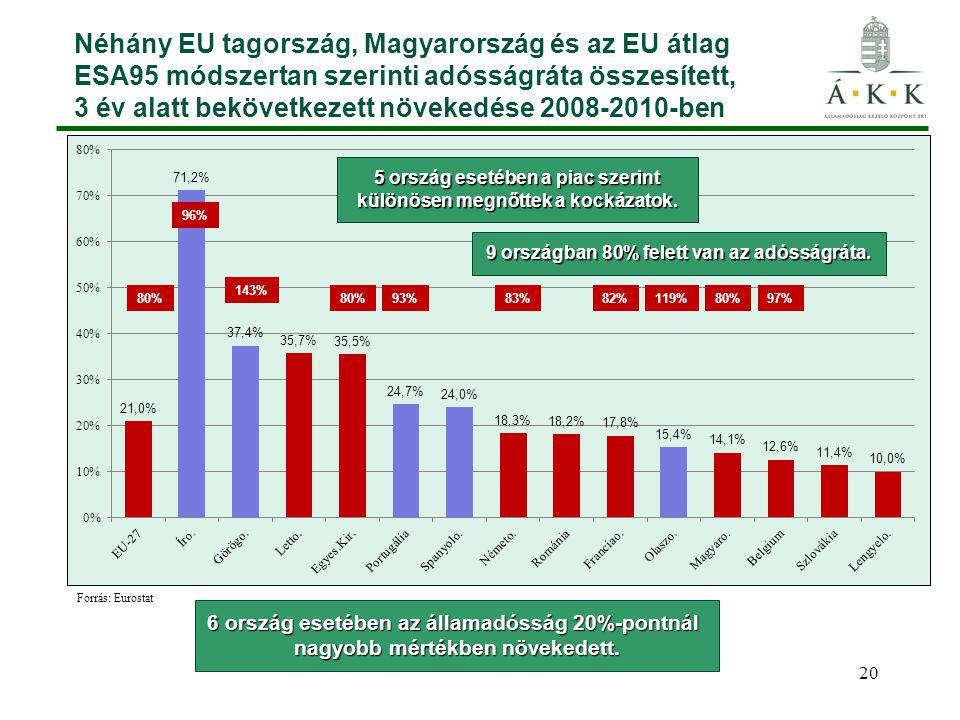 Néhány EU tagország, Magyarország és az EU átlag ESA95 módszertan szerinti adósságráta összesített, 3 év alatt bekövetkezett növekedése 2008-2010-ben