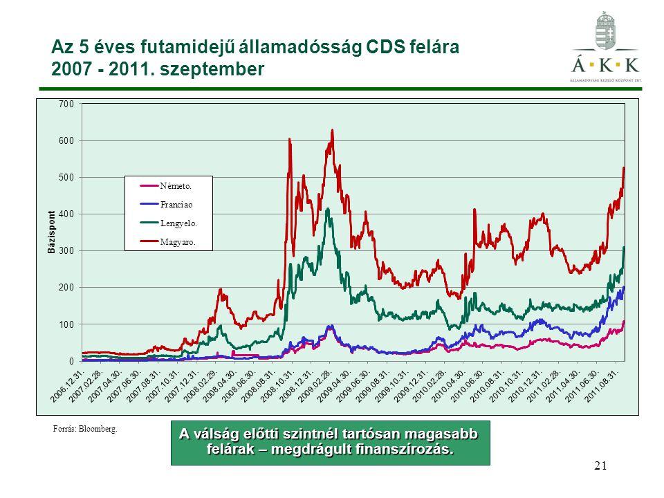 Az 5 éves futamidejű államadósság CDS felára 2007 - 2011. szeptember