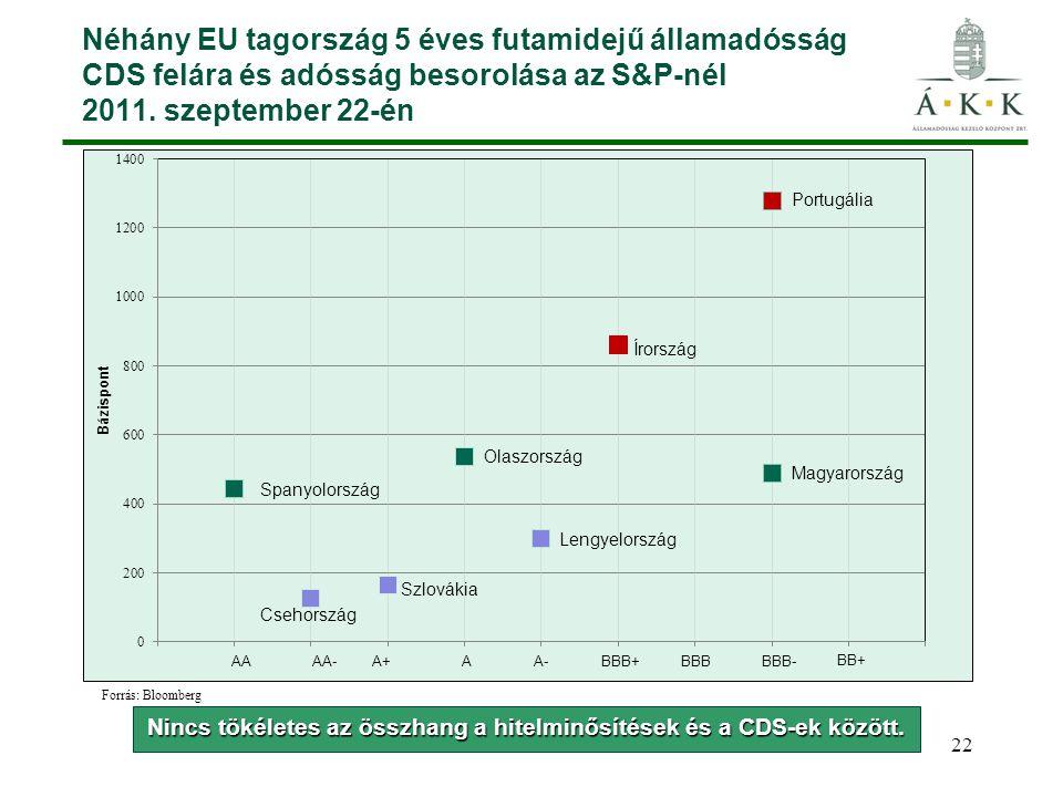 Nincs tökéletes az összhang a hitelminősítések és a CDS-ek között.