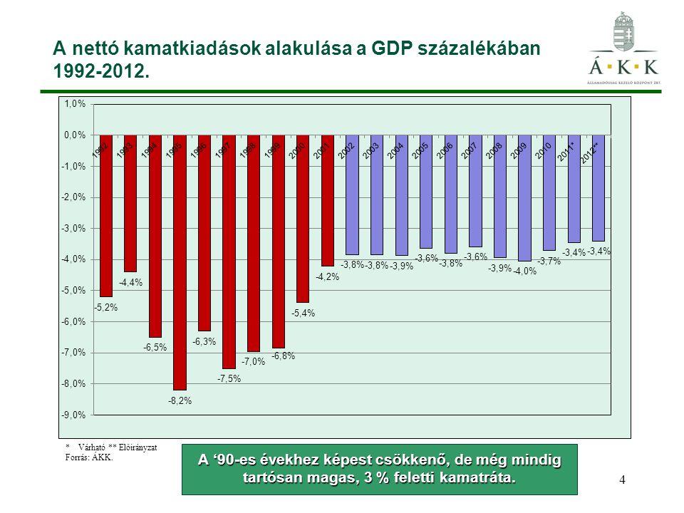 A nettó kamatkiadások alakulása a GDP százalékában 1992-2012.