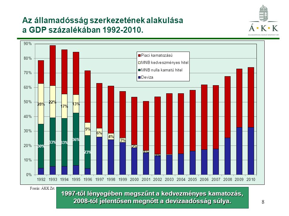Az államadósság szerkezetének alakulása a GDP százalékában 1992-2010.