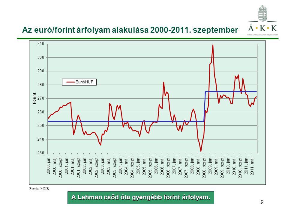 Az euró/forint árfolyam alakulása 2000-2011. szeptember