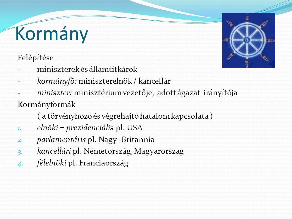 Kormány Felépítése miniszterek és államtitkárok