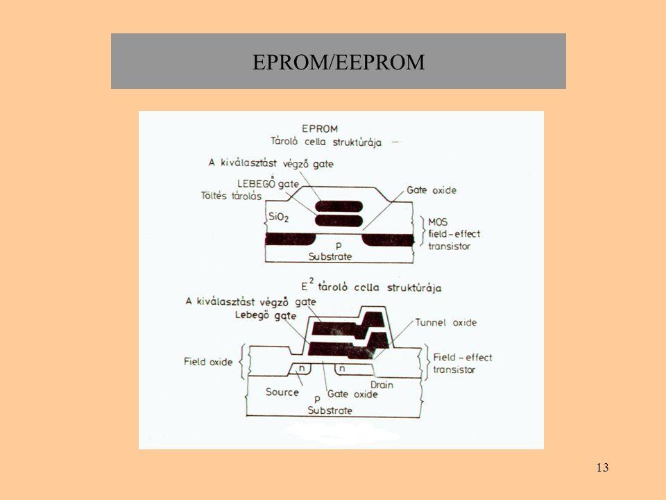 EPROM/EEPROM
