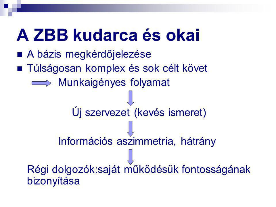 A ZBB kudarca és okai Új szervezet (kevés ismeret)