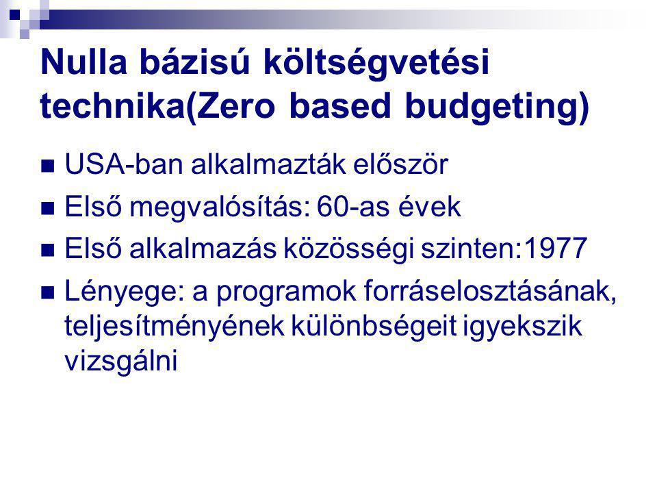 Nulla bázisú költségvetési technika(Zero based budgeting)