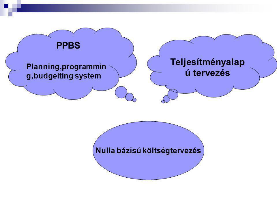 Teljesítményalapú tervezés Nulla bázisú költségtervezés