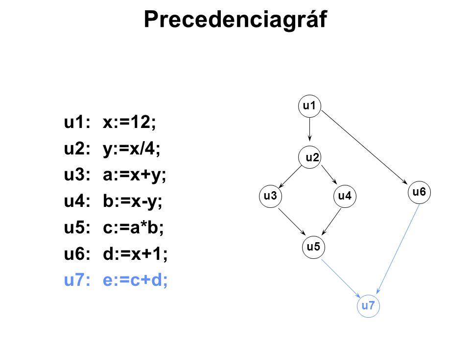 Precedenciagráf u1: x:=12; u2: y:=x/4; u3: a:=x+y; u4: b:=x-y;