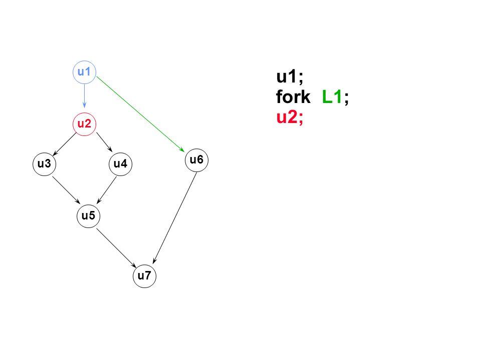 u1; fork L1; u2; u1 u2 u6 u3 u4 u5 u7