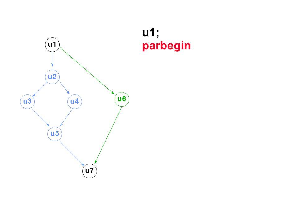u1; parbegin u1 u2 u6 u3 u4 u5 u7