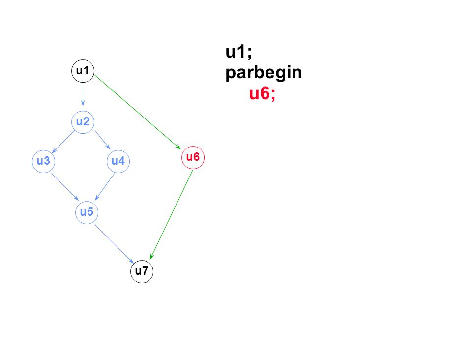 u1; parbegin u6; u1 u2 u6 u3 u4 u5 u7