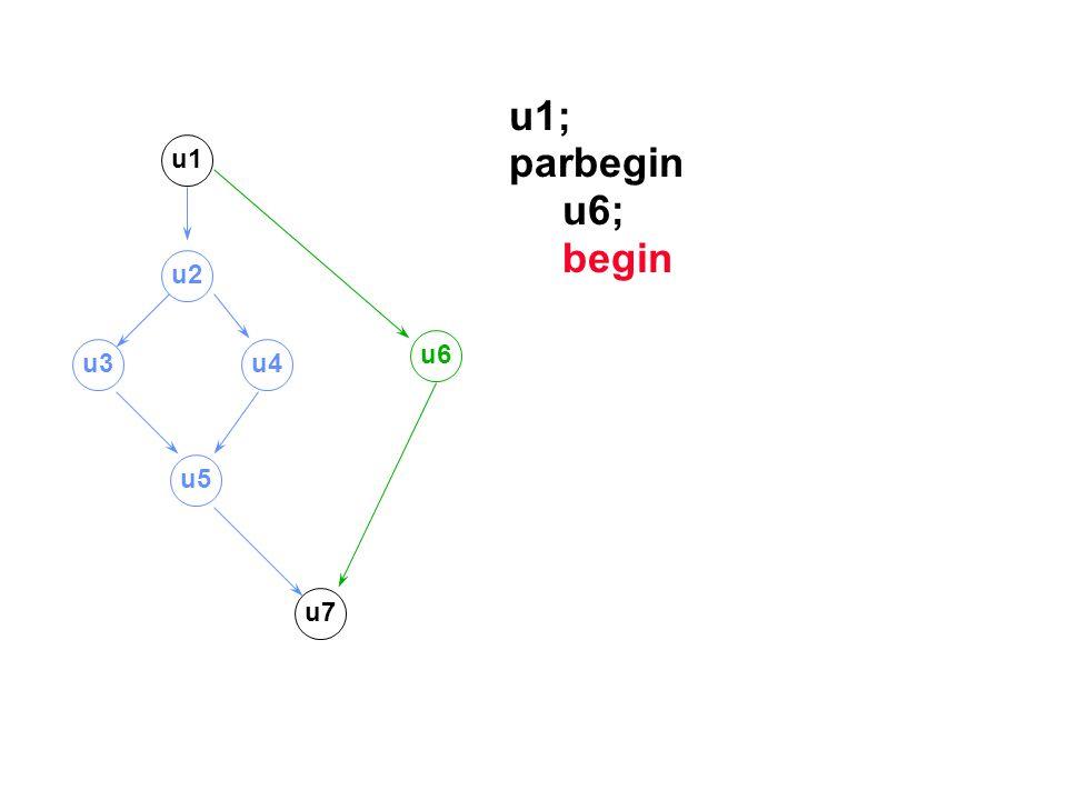u1; parbegin u6; begin u1 u2 u6 u3 u4 u5 u7