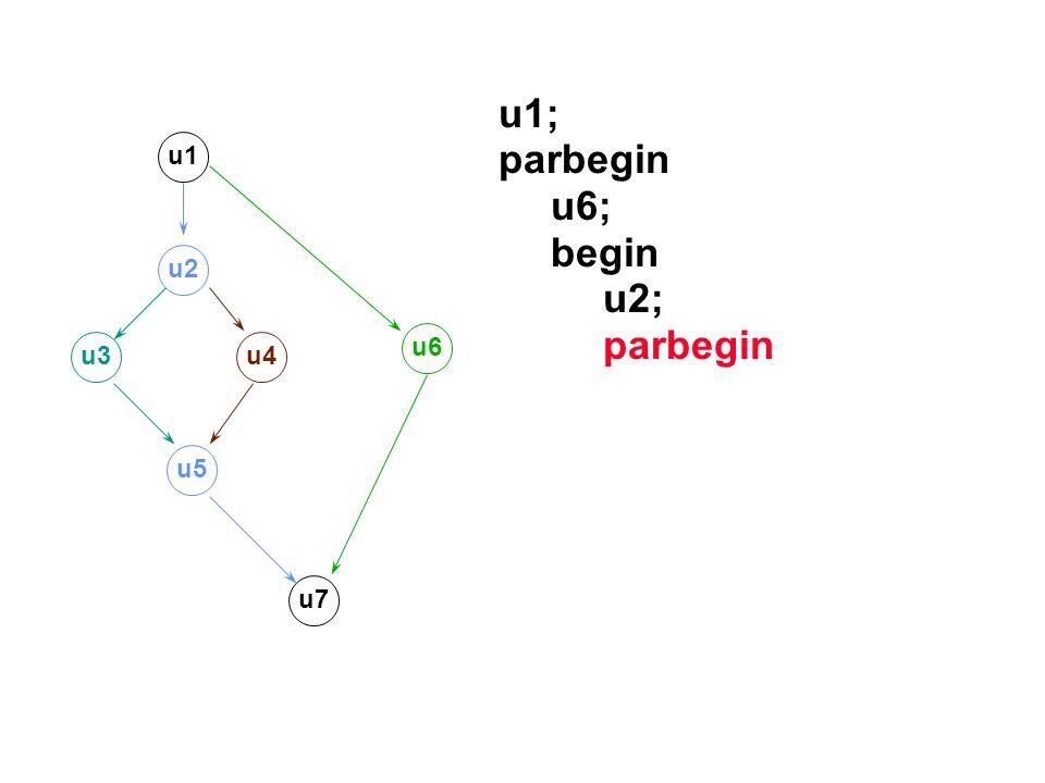 u1; parbegin u6; begin u2; u1 u2 u6 u3 u4 u5 u7
