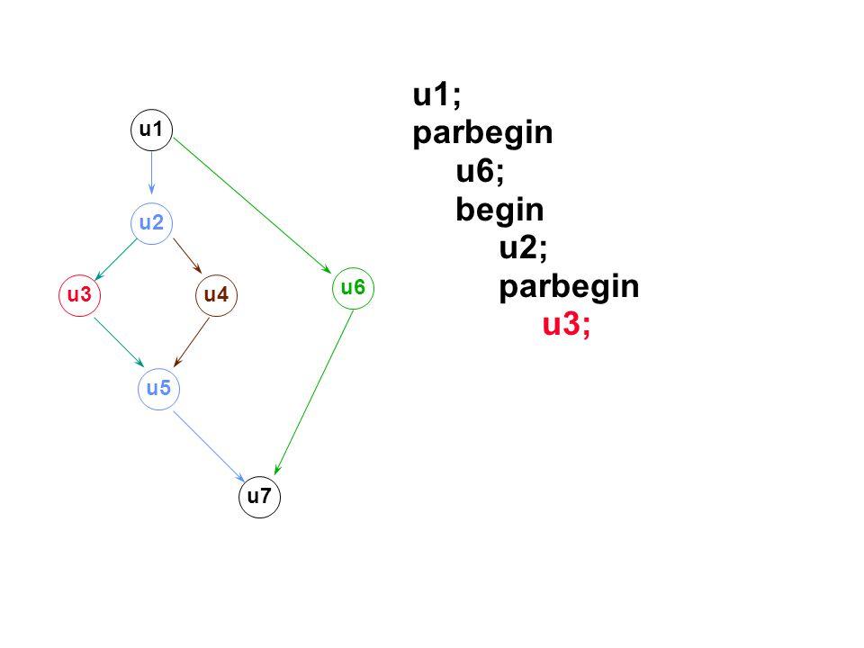 u1; parbegin u6; begin u2; u3; u1 u2 u6 u3 u4 u5 u7