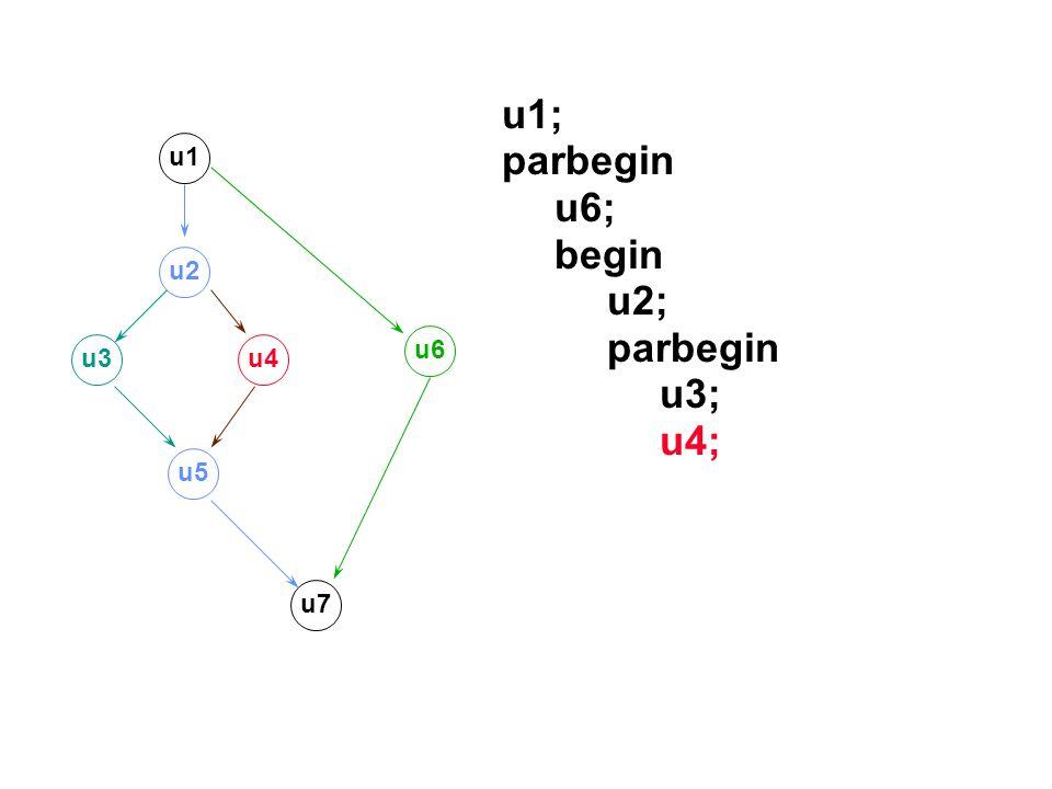 u1; parbegin u6; begin u2; u3; u4; u1 u2 u6 u3 u4 u5 u7