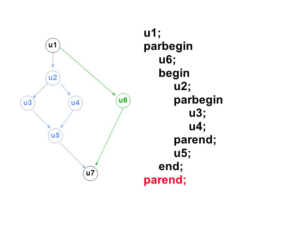 u1; parbegin u6; begin u2; u3; u4; parend; u5; end; u1 u2 u6 u3 u4 u5