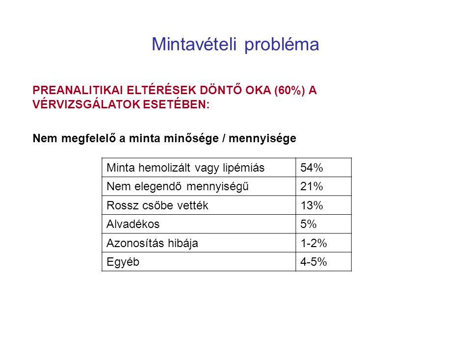 Mintavételi probléma PREANALITIKAI ELTÉRÉSEK DÖNTŐ OKA (60%) A VÉRVIZSGÁLATOK ESETÉBEN: Nem megfelelő a minta minősége / mennyisége.