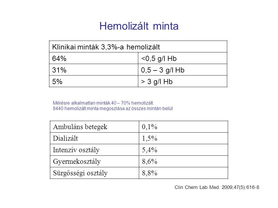 Hemolizált minta Klinikai minták 3,3%-a hemolizált 64% <0,5 g/l Hb
