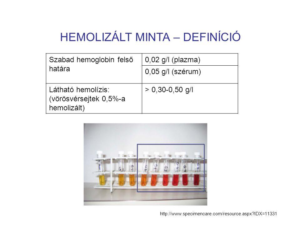 HEMOLIZÁLT MINTA – DEFINÍCIÓ