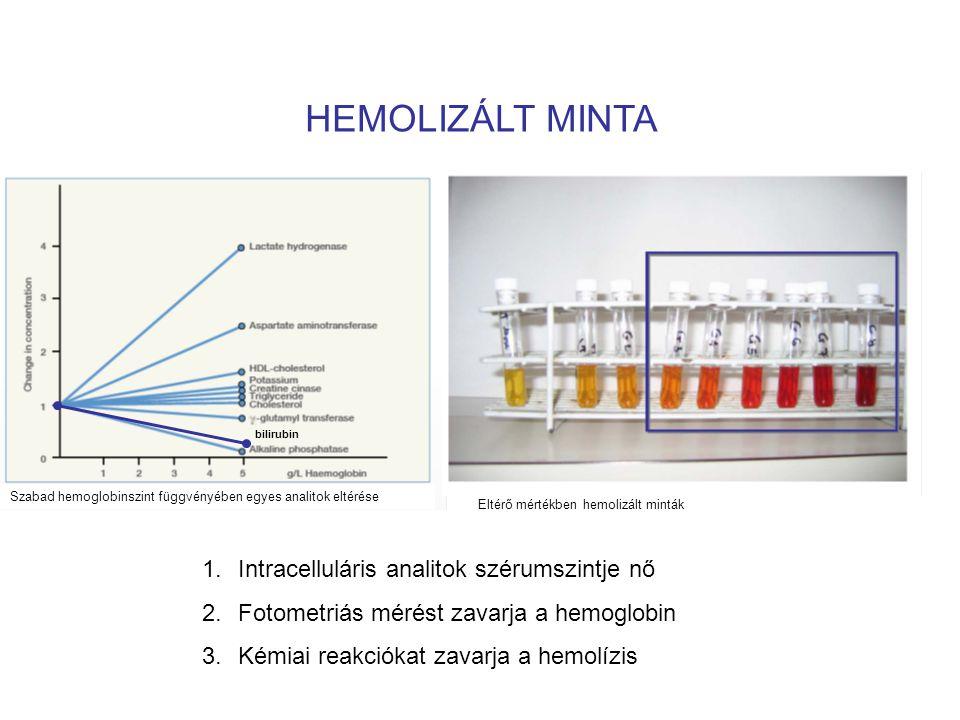 HEMOLIZÁLT MINTA Intracelluláris analitok szérumszintje nő