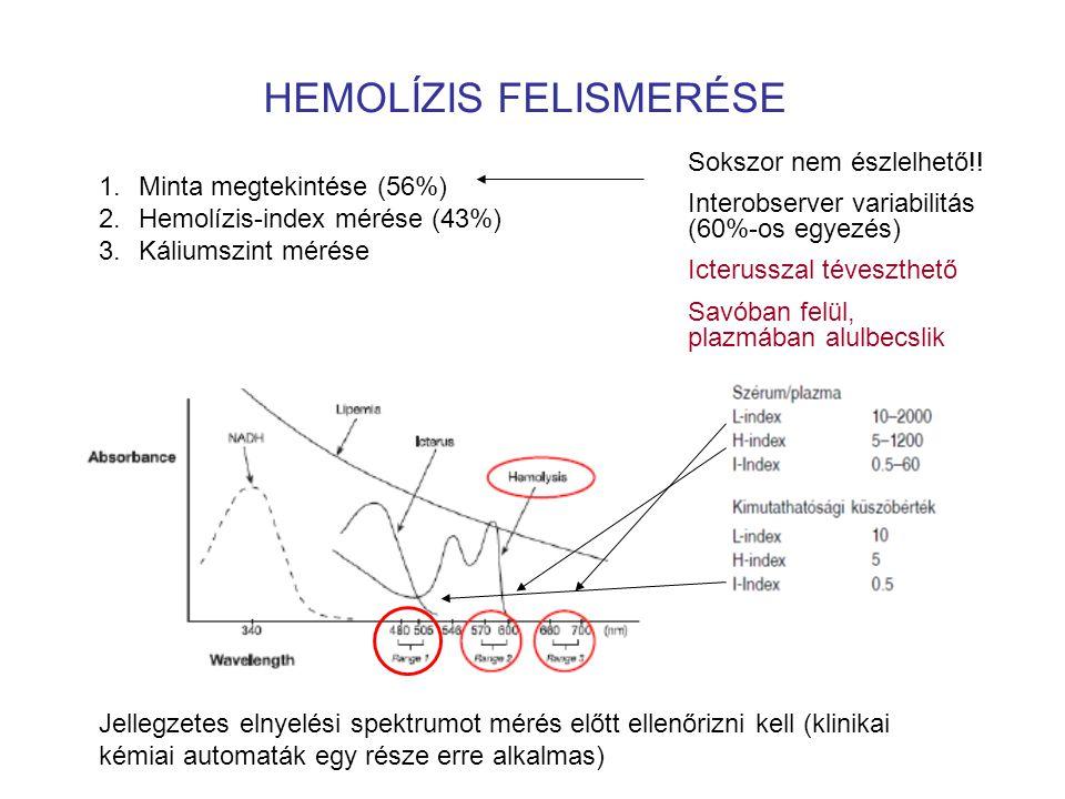 HEMOLÍZIS FELISMERÉSE
