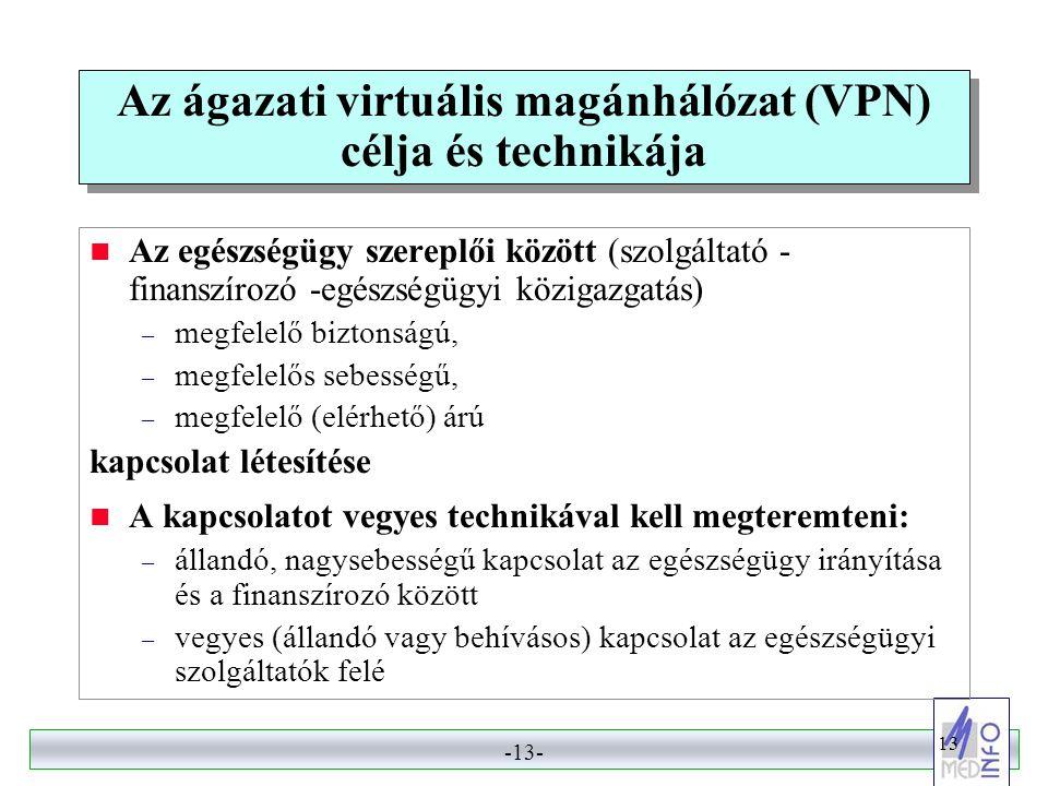 Az ágazati virtuális magánhálózat (VPN) célja és technikája
