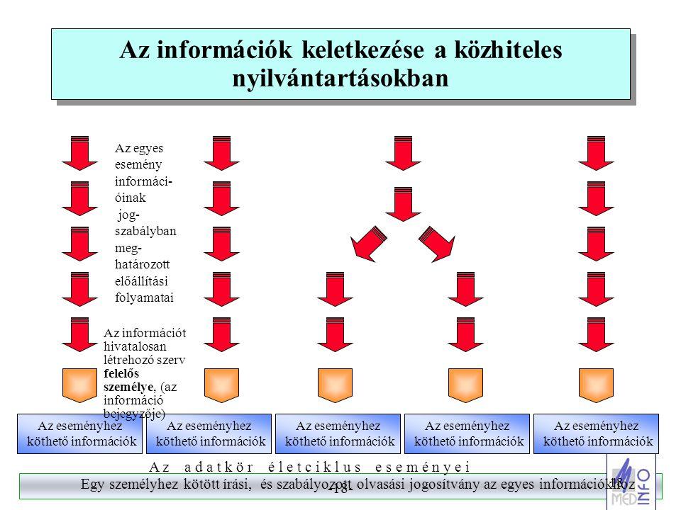 Az információk keletkezése a közhiteles nyilvántartásokban