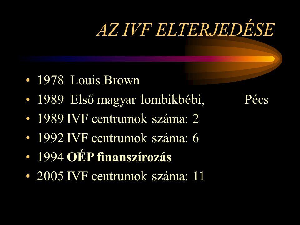 AZ IVF ELTERJEDÉSE 1978 Louis Brown 1989 Első magyar lombikbébi, Pécs