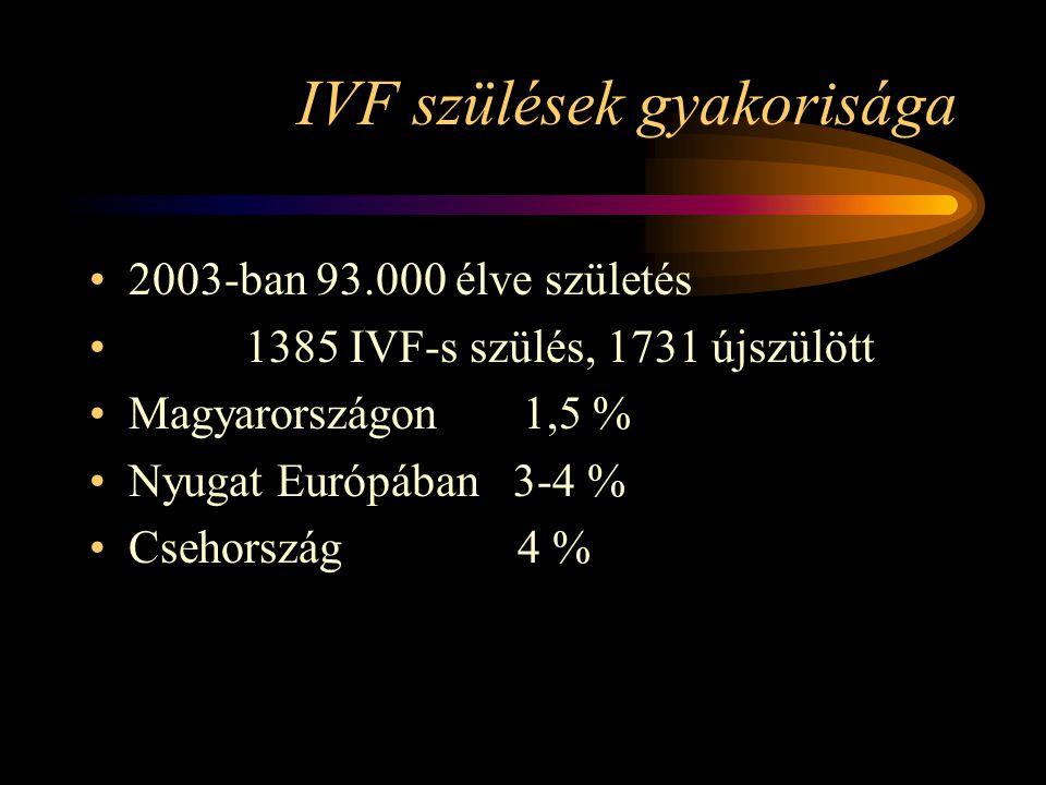 IVF szülések gyakorisága