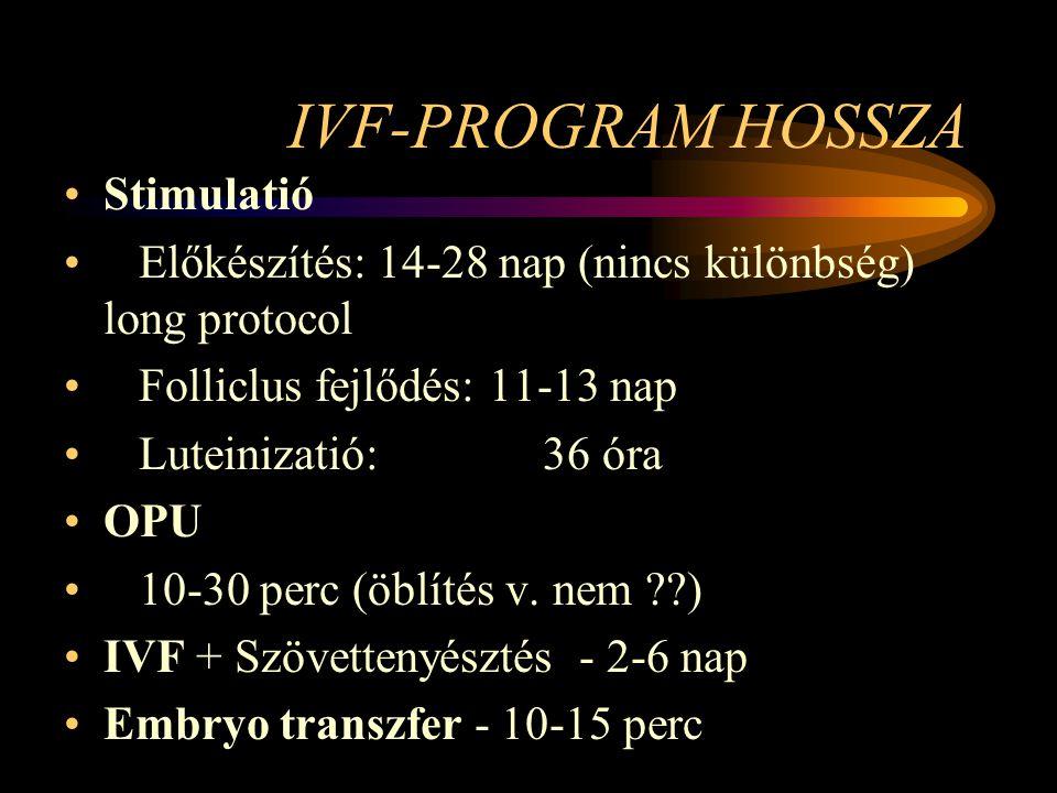IVF-PROGRAM HOSSZA Stimulatió