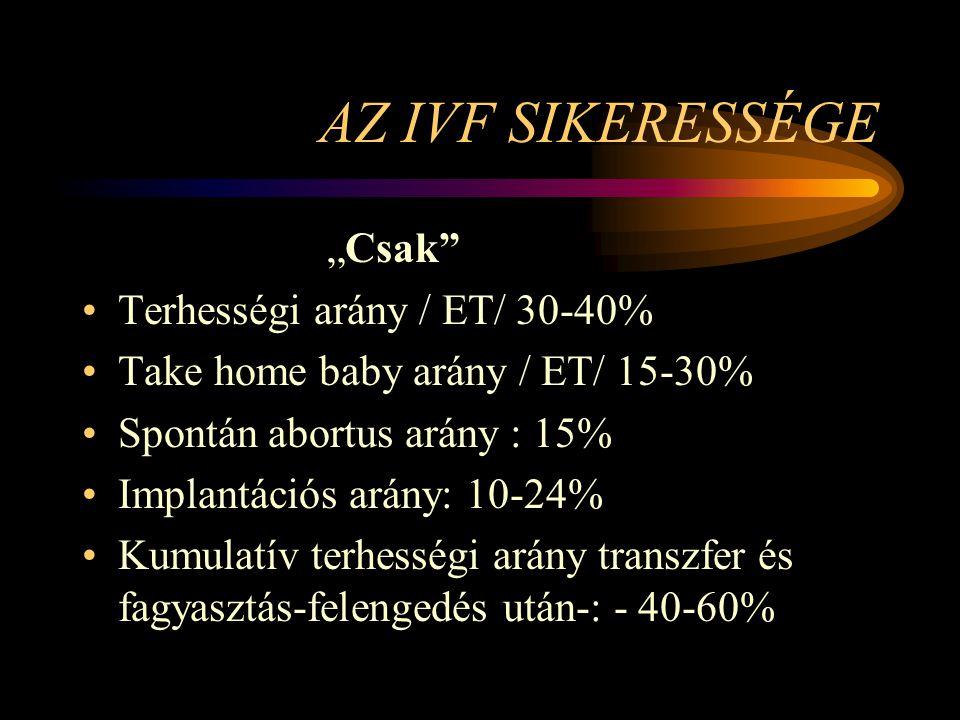 """AZ IVF SIKERESSÉGE """"Csak Terhességi arány / ET/ 30-40%"""
